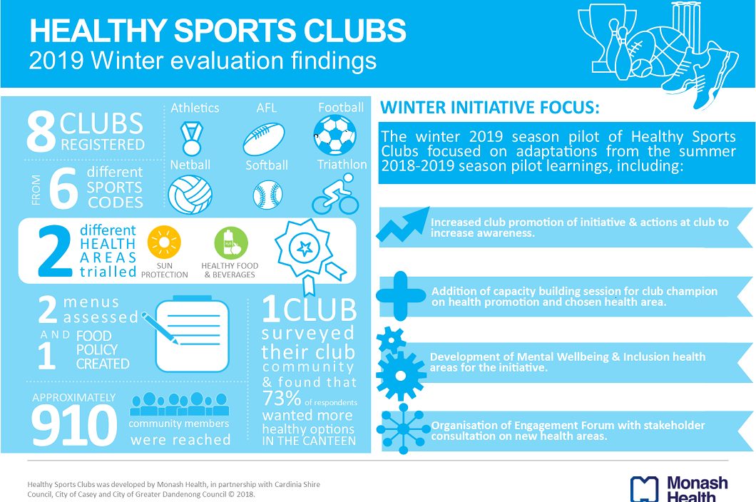Creating Healthy Sports Clubs in the South East